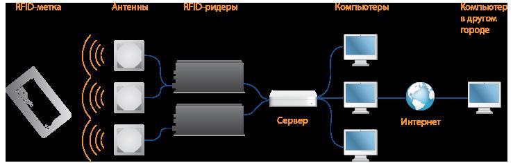 RFID на складе